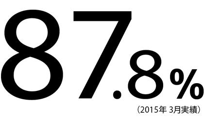 87.8%