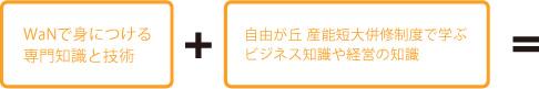wanで身につける専門知識と技術